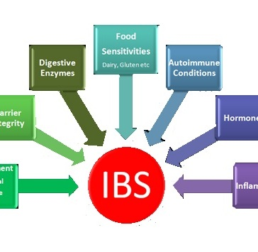 ibs-causes-homeopathic-treatment